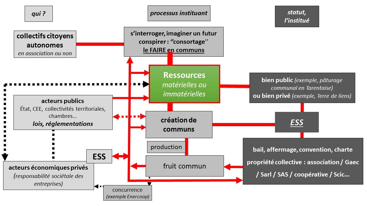 schema_systeme_communs
