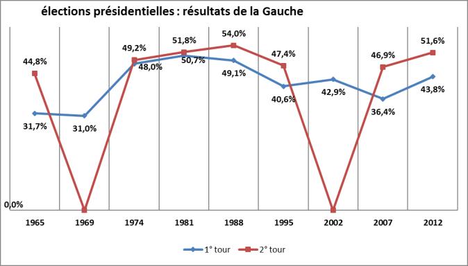 presidentielles Gauche résultats-1965-2012