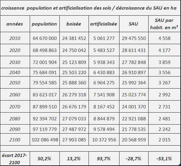 croissance pop_2010-2100